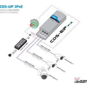 02. CDS-6IP 3PoE - how to connect - via 48V DC 2A